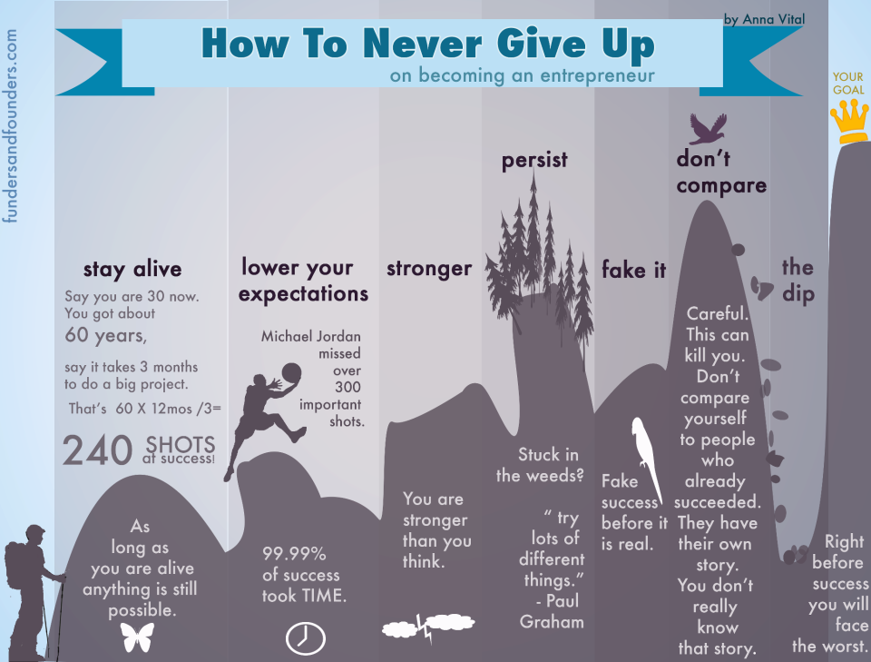 never give up motivation, never give up quote, never give up song lyrics, never give up meaning, never give up movie, never give up game, never give up speech, never give up images, never give up wallpaper, never give up essay,