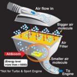 Air Boom Untuk Menjimatkan Minyak Kereta